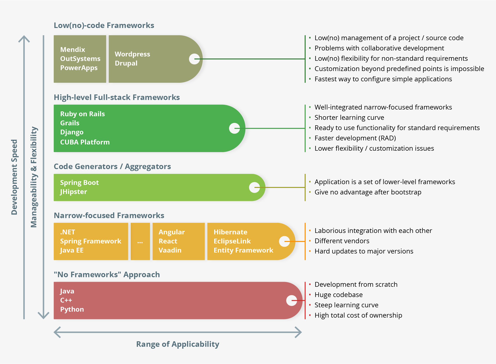 Classification of Development Frameworks for Enterprise Apps
